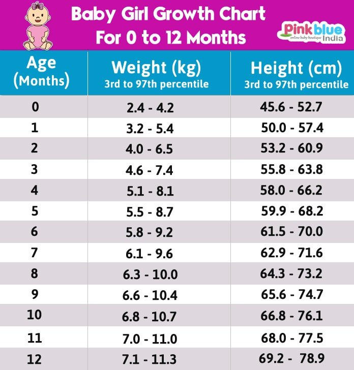Indian Baby Girl Height and Weight Growth Chart